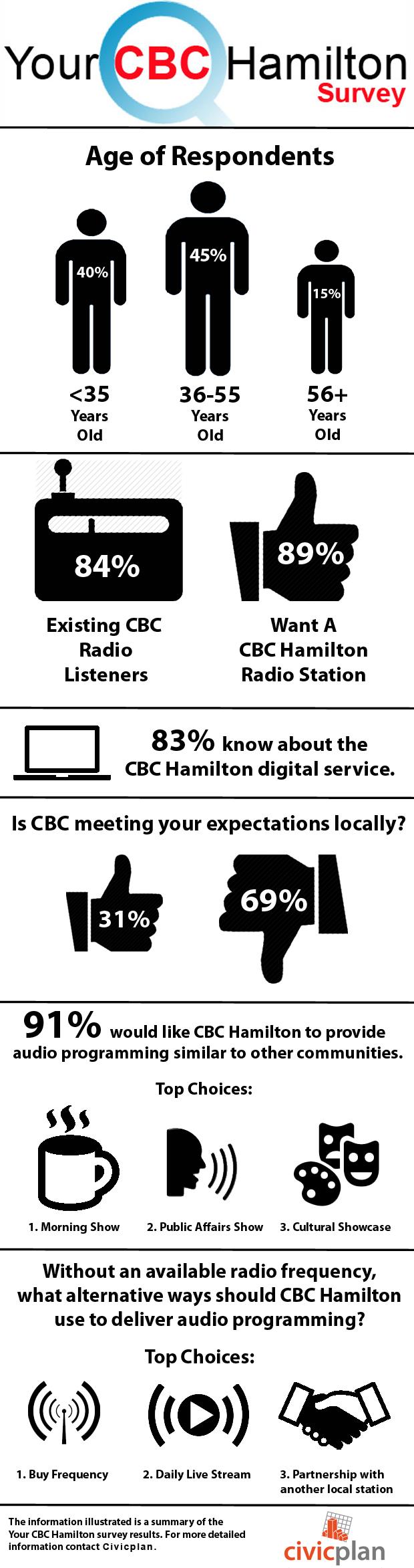 CBC_Infographic2