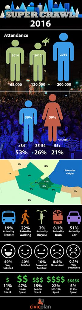 Supercrawl Festival Analytics Survey Results